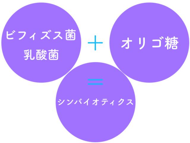 エルフィング(elfing)はプロバイオティクス+プレバイオティックス=シンバイオティクス
