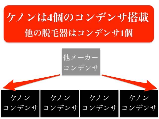 bケノンはオリジナルコンデンサを4個搭載されパワーアップ